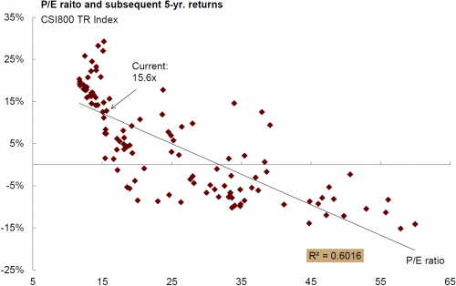 6 - China PE & Returns.png