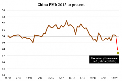 3 China PMI.png