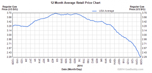 12 month retail gasoline chart in 2014