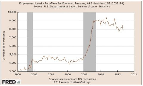 employed part time for economic reasons