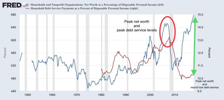net worth and debt as % of disposable income.jpg