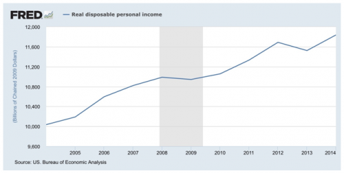 Real Disposable Income