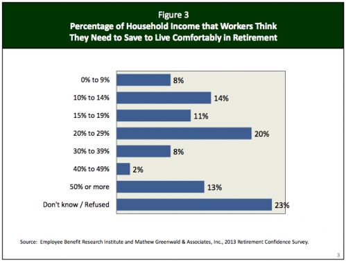percentage of household income that wokers think they need to save