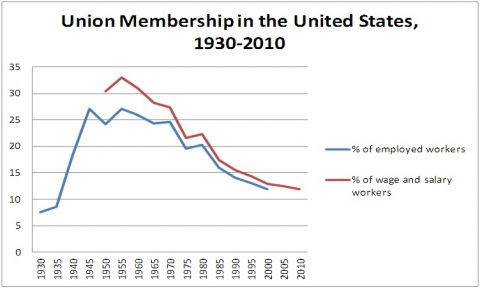 union membership in the US over time