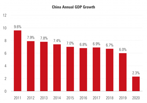 2 China GDP Growth.png