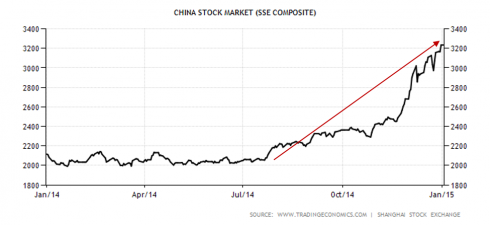 China Stock Market SSE increase over time