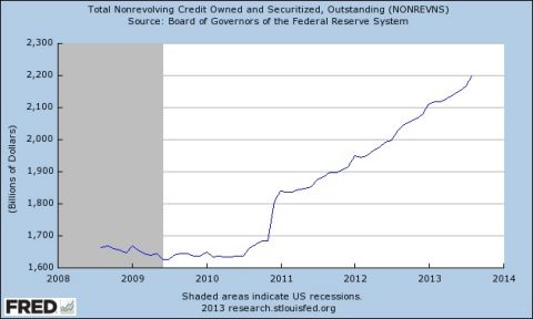 total nonrevolving credit owned and securitized