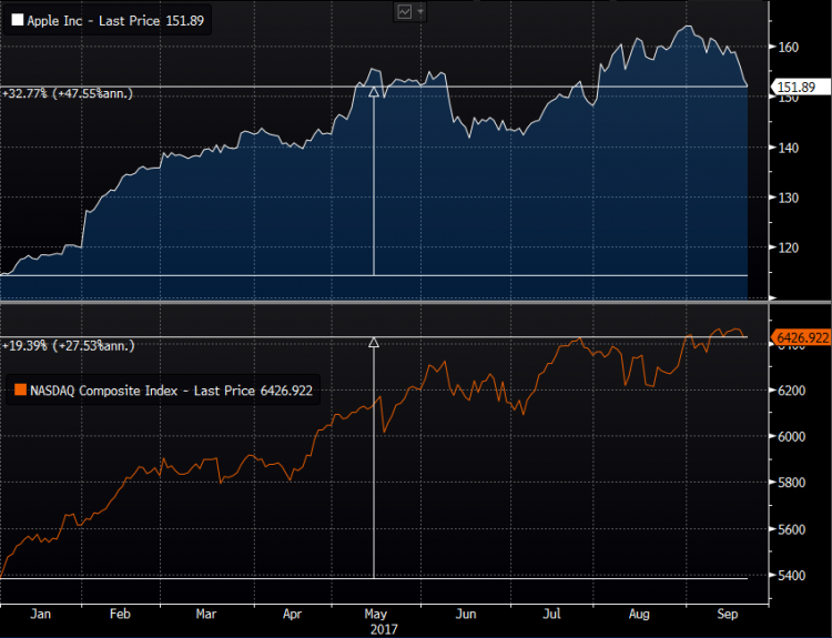 Apple and Nasdaq.PNG