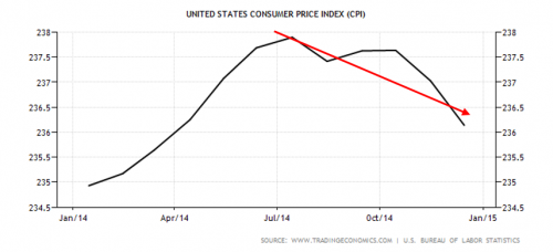 CPI deflation during the second half of 2015