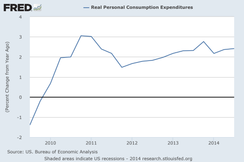 real personal consumption expenditures graph