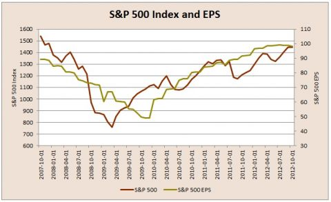 S&P 500 index and eps