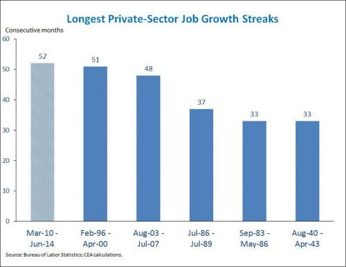 longest private sector job growth streaks