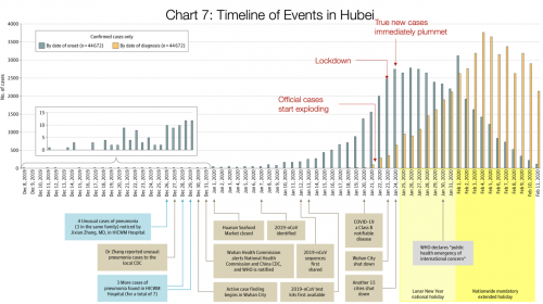 2 Hubei Timeline.png