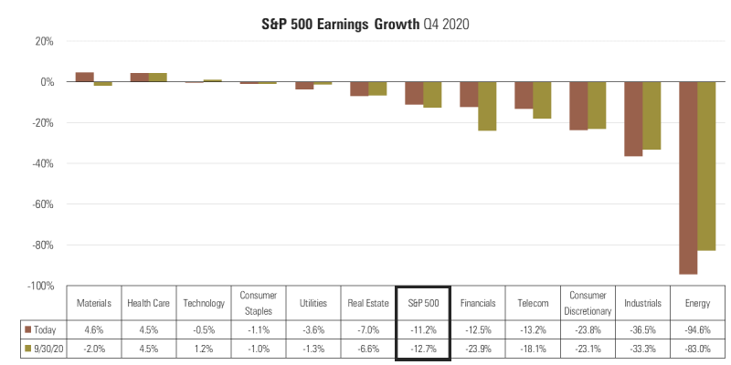 7 S&P 500 Q4 Earnings Growth.png