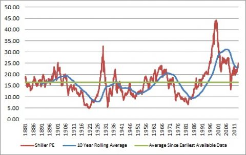 shiller PE ratio over history