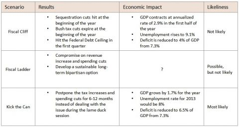 fiscal cliff and its economic impact