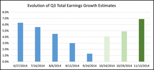 Evolution of Q3 total earnings growth estimates