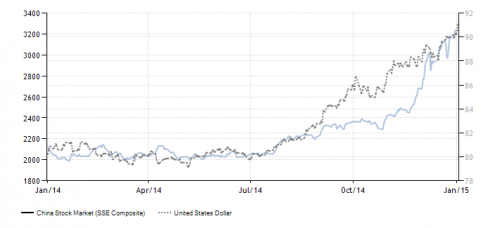 surge in chinese stock market versus US dollar strength in 2014