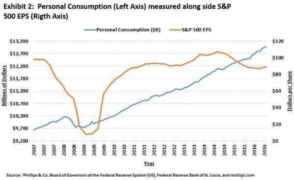 Consumption and EPS.JPG