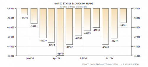 united states balance of trade graph
