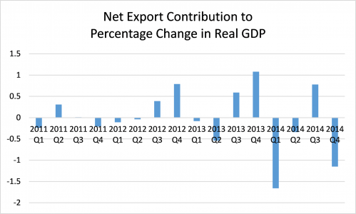 United States net exports contribution to real GDP change