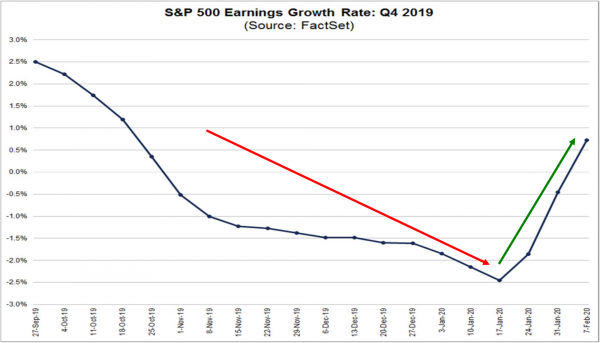 2 S&P 500 Earnings Growth Rate.png