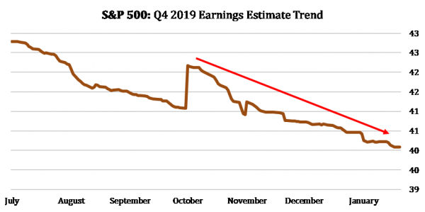 2 S&P 500 Earnings Estimates Trend.png