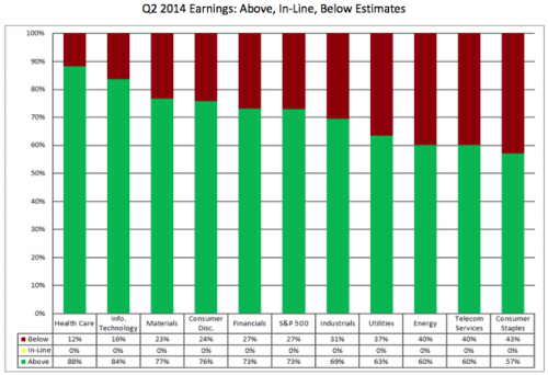 Q2 2014 earnings estimates by sector
