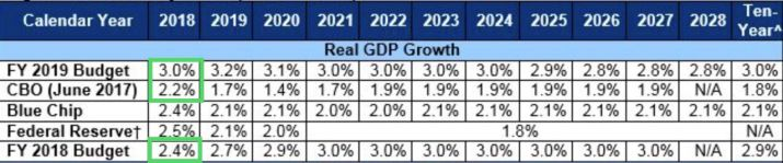 Economic Projections by Calendar Year.jpg