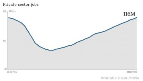 private sector jobs over time