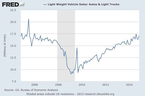 recovery in light weight vehicle sales post recession