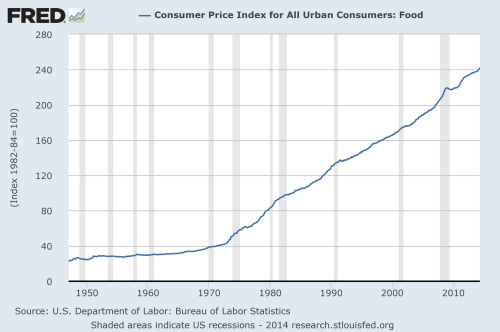 consumer price index for food, over time