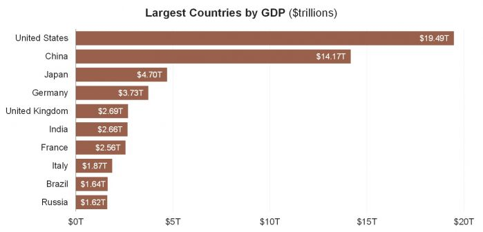 4 Largest Countries by GDP (Bloomberg).jpg