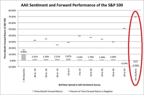 AAII sentiment of S&P 500