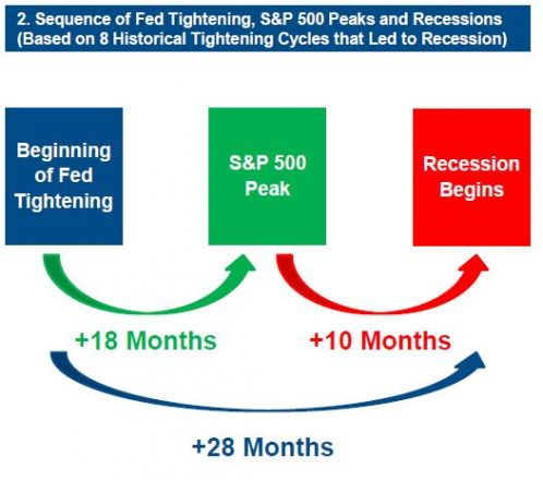 s&p peak happens 18 months after fed tightening