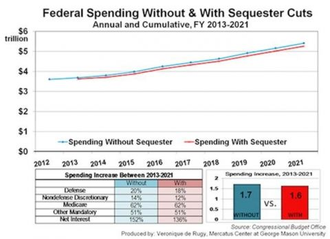 federal spending with and without sequester cuts