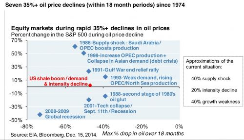 Chart of equity markets during historical rapid declines in oil price