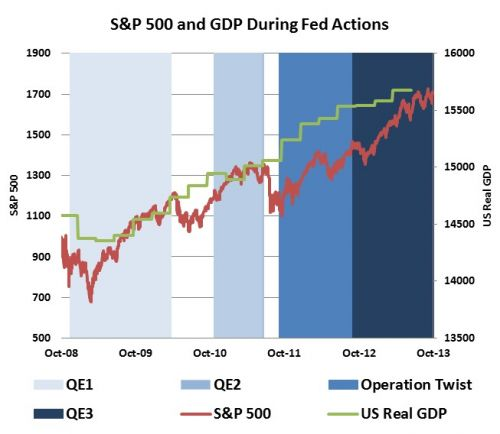 s&p 500 and gdp during fed actions