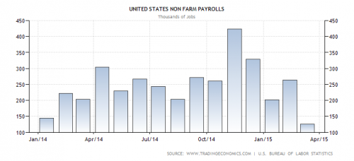 United States Non Farm Payrolls