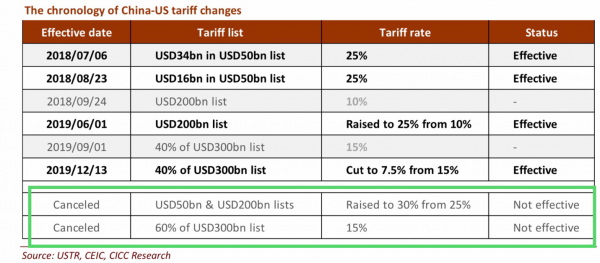8 CICC - Tariff Chronology.png