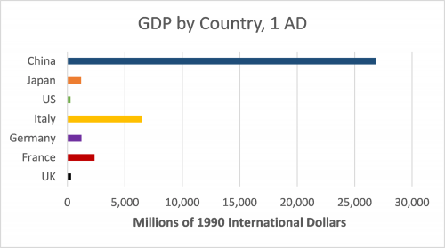 GDP by country in 1 AD