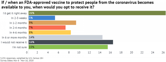 5 When Get COVID Vaccine Survey.png
