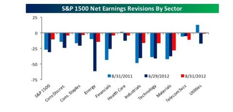 S&P 1500 net earnings revisions by sector