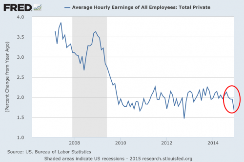 persistent lack of wage growth post recession