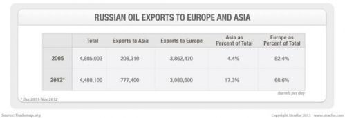 Russian oil export breakdown