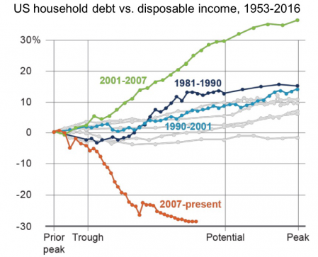 Debt vs Disposable Income.png