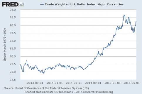 us dollar index strength