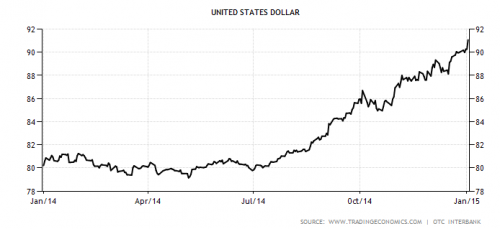 graph of US dollar rally during 2014