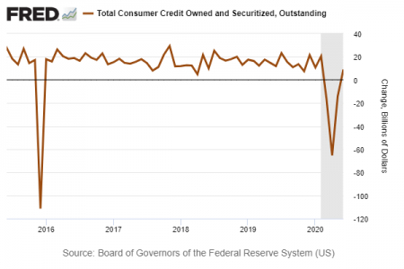 4 Consumer Credit (Fred).png