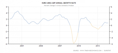 euro gdp annual growth rate from 2000 to 2014